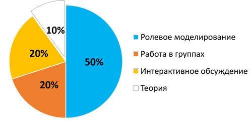 МЕТОДЫ ОБУЧЕНИЯ (90% практика), тренинги